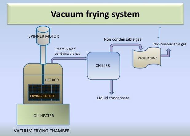 Vacuum frying system
